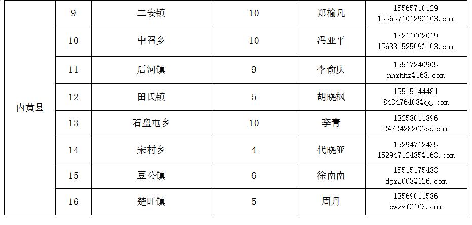 内黄县招募表2.png